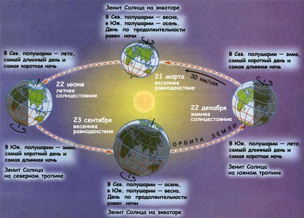 Вращение вокруг Солнца